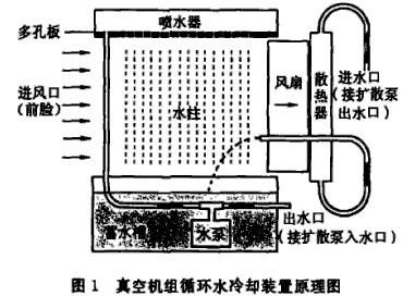 真空机组循环水冷却装置原理图