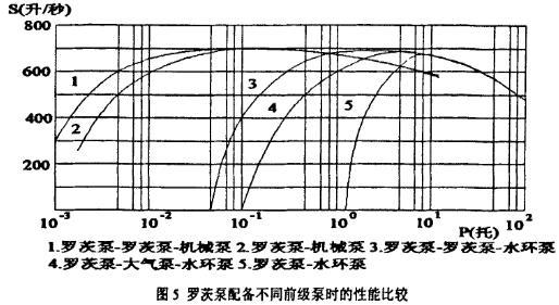 罗茨泵配备不同前级泵时性能比较