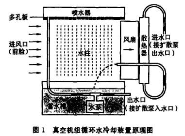 真空机组循环水冷却装置工作原理